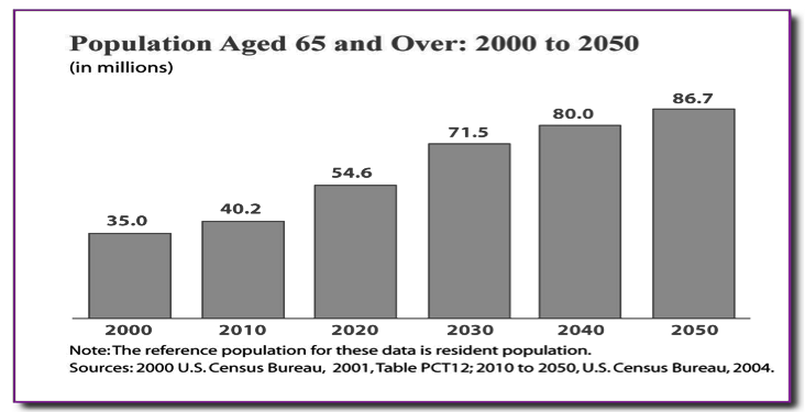 Population Aged 65 and Over Chart
