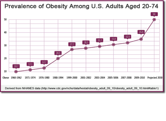 Prevalence of Obesity Among U.S. Adults Aged 20-74